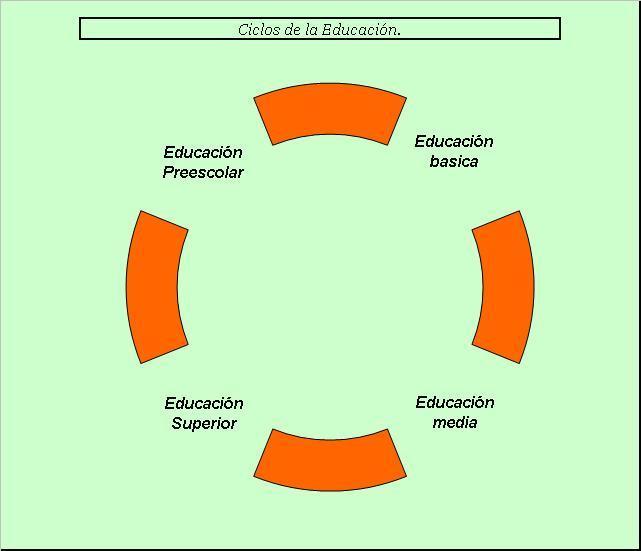 Etapas de la Educacion por Jacqueline Valdebenito